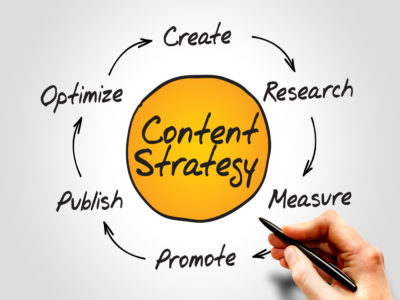 Content Strategy Dynamo Marketing