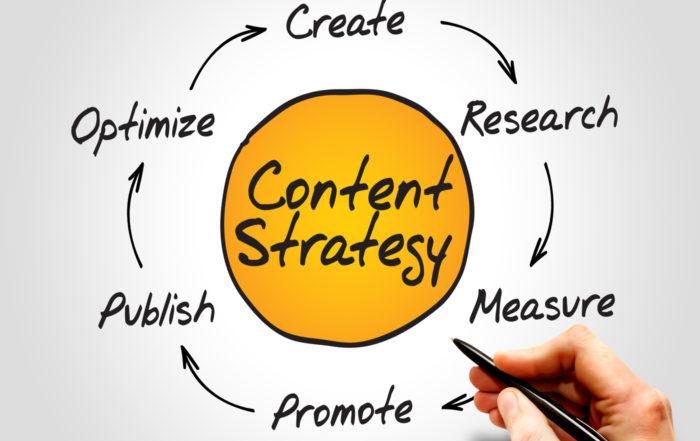Content Strategy Dynamo Marketing